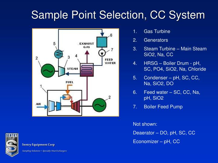 Sample Point Selection, CC System