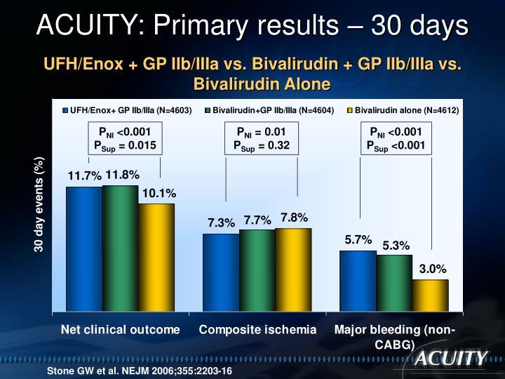UFH/Enox + GP IIb/IIIa vs. Bivalirudin + GP IIb/IIIa vs. Bivalirudin Alone