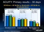 acuity primary results 30 days