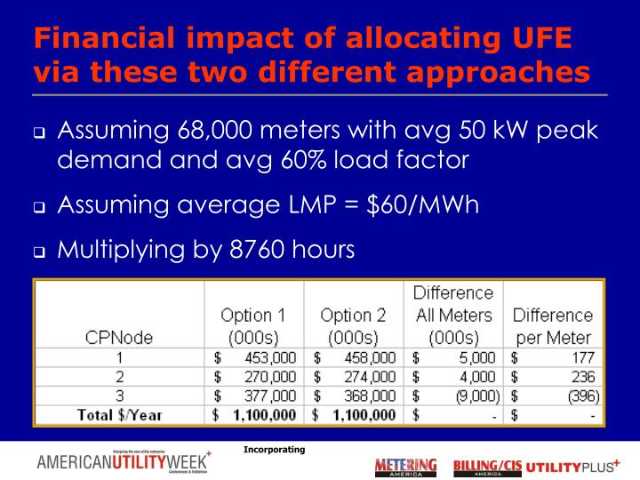 Financial impact of allocating UFE via these two different approaches