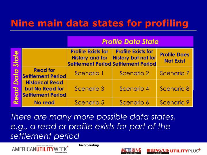 Nine main data states for profiling