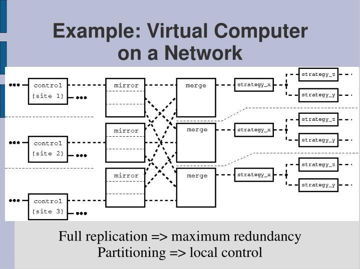Full replication => maximum redundancy