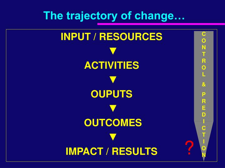 The trajectory of change…