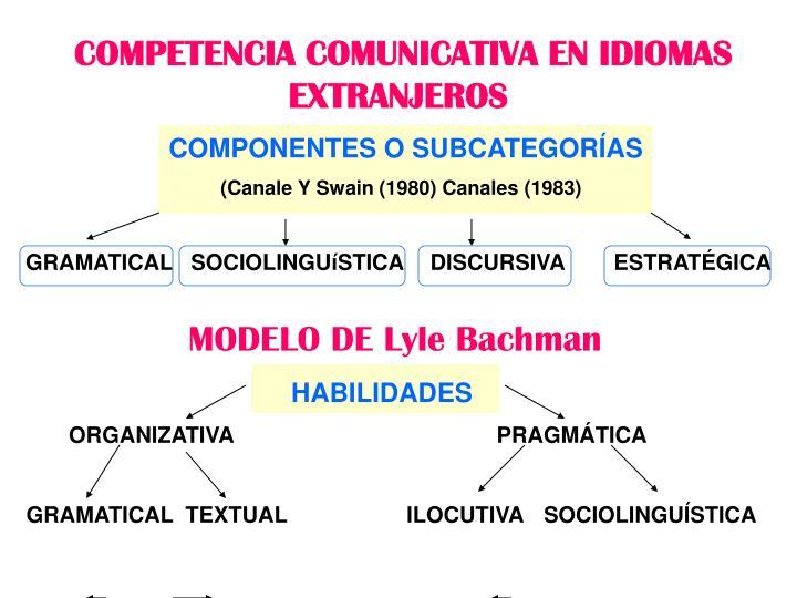 COMPETENCIA COMUNICATIVA EN IDIOMAS EXTRANJEROS
