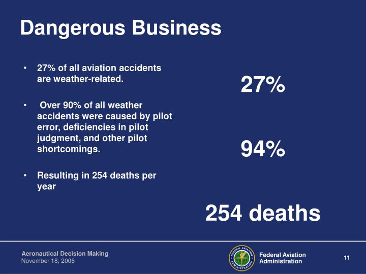 27% of all aviation accidents are weather-related.