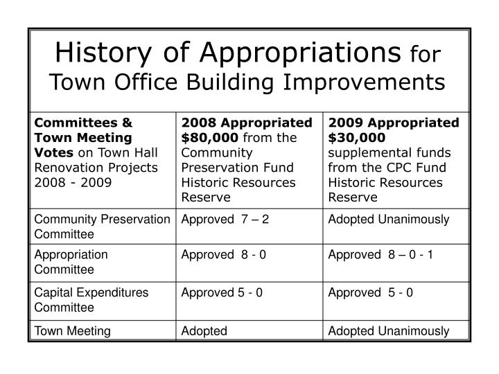 History of appropriations for town office building improvements