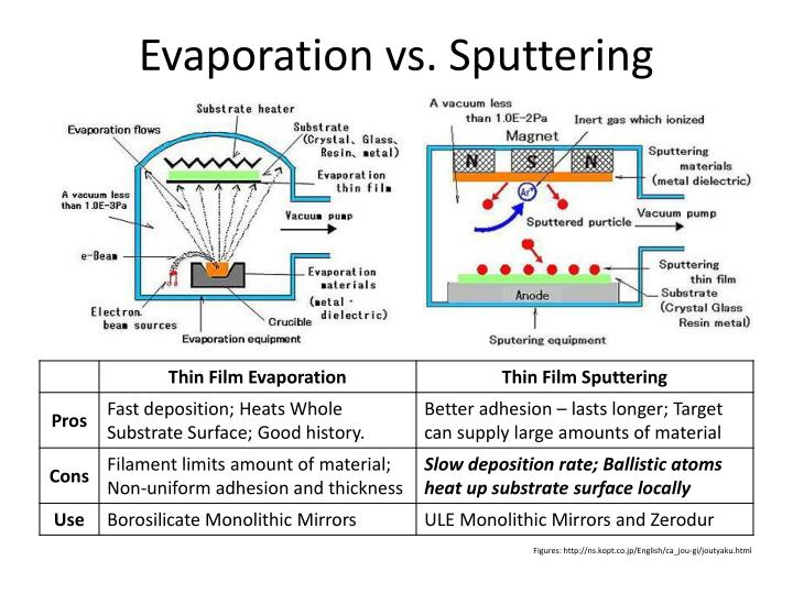 Evaporation vs. Sputtering