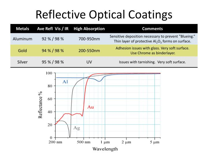 Reflective optical coatings