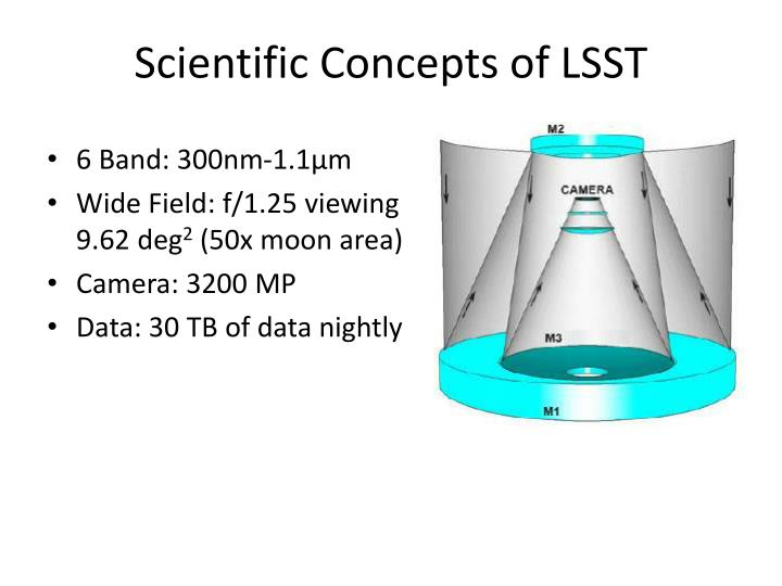 Scientific Concepts of LSST