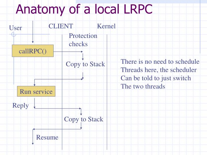 Anatomy of a local LRPC