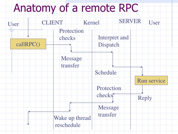 Anatomy of a remote RPC