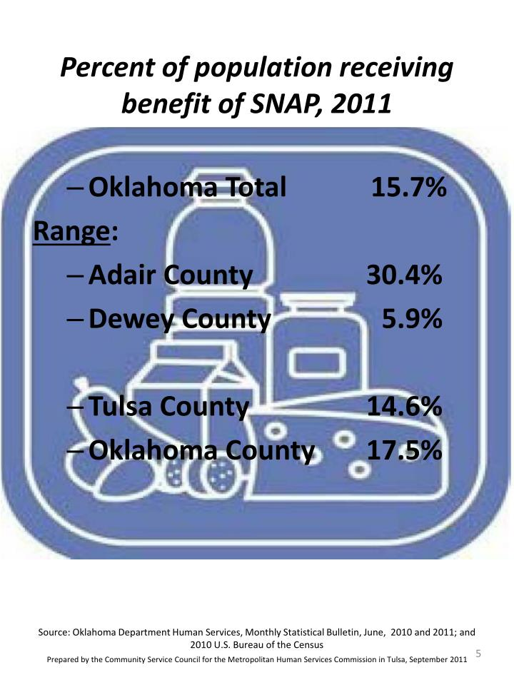 Percent of population receiving benefit of SNAP, 2011