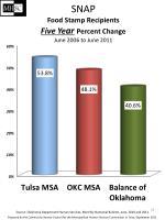 snap food stamp recipients five ye ar percent change june 2006 to june 2011