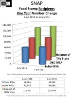 snap food stamp recipients one year number change june 2010 to june 2011