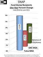 snap food stamp recipients one year percent change june 2010 to june 2011