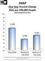 snap one year percent change rate per 100 000 people 2010 compared to 2011