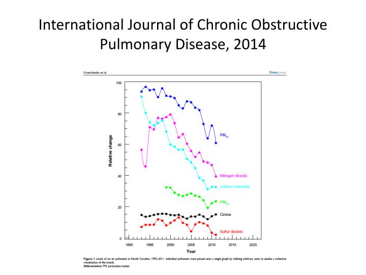 International Journal of Chronic Obstructive Pulmonary Disease, 2014