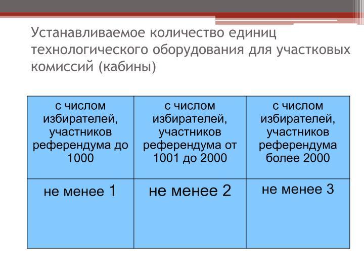 Устанавливаемое количество единиц технологического оборудования для участковых комиссий (кабины)