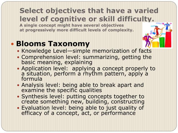 Select objectives that have a varied level of cognitive or skill difficulty.
