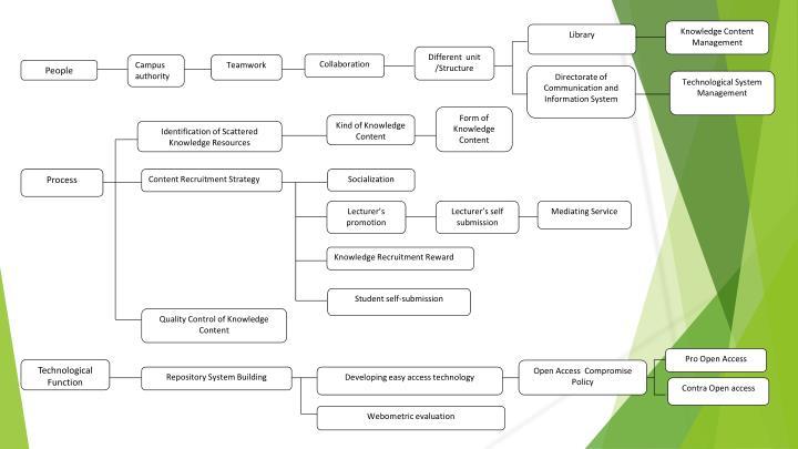 Knowledge Content Management