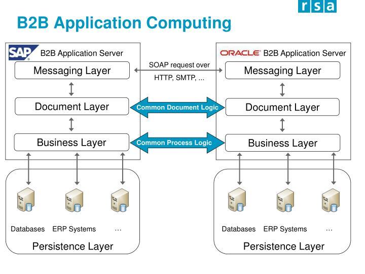 B2B Application Computing