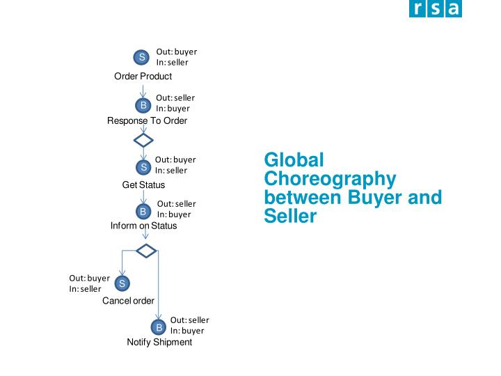 Global Choreography between Buyer and Seller
