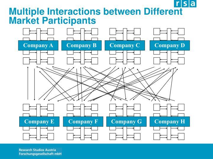 Multiple Interactions between Different Market Participants