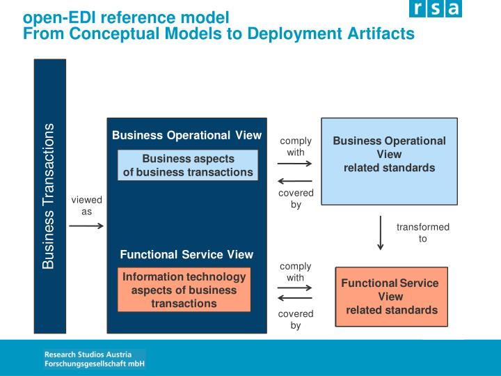 open-EDI reference model