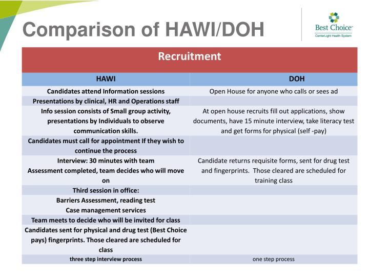 Comparison of HAWI/DOH