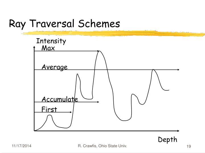 Ray Traversal Schemes
