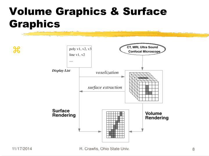 Volume Graphics & Surface Graphics