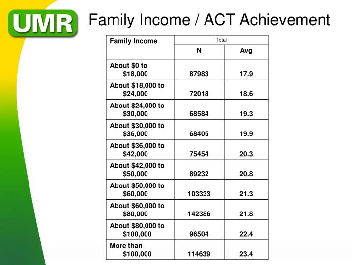 Family Income / ACT Achievement