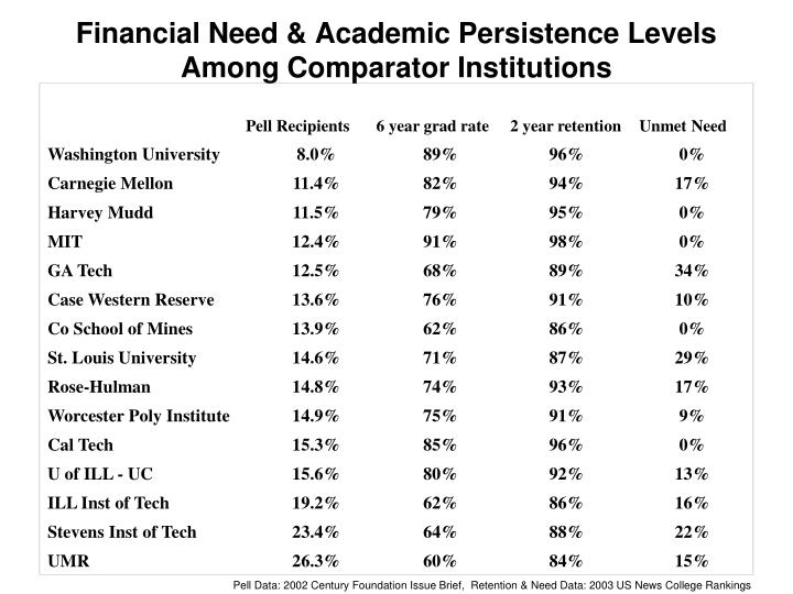 Financial Need & Academic Persistence Levels