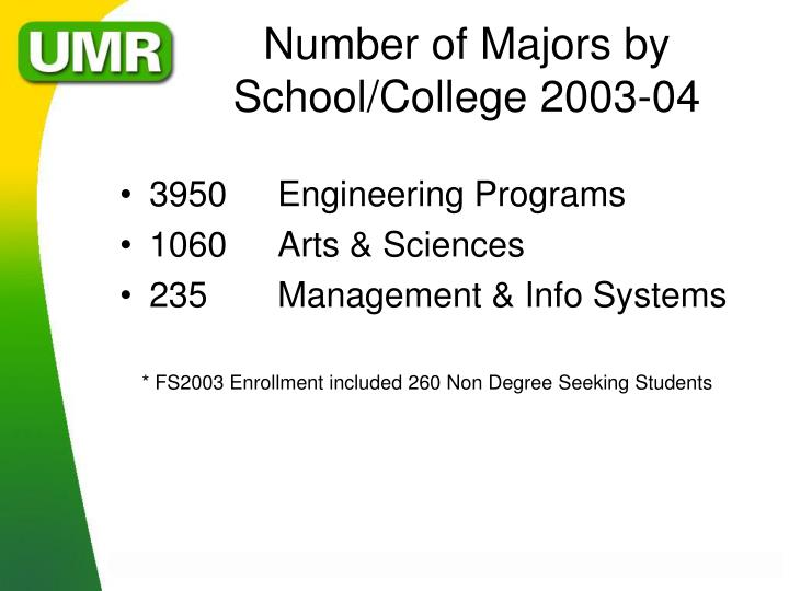 Number of Majors by School/College 2003-04