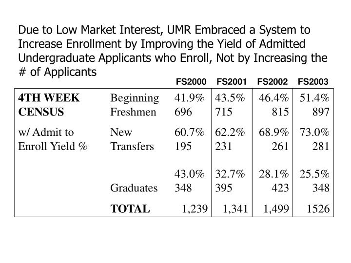 Due to Low Market Interest, UMR Embraced a System to Increase Enrollment by Improving the Yield of Admitted Undergraduate Applicants who Enroll, Not by Increasing the # of Applicants