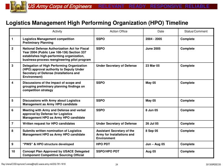 Logistics Management High Performing Organization (HPO) Timeline
