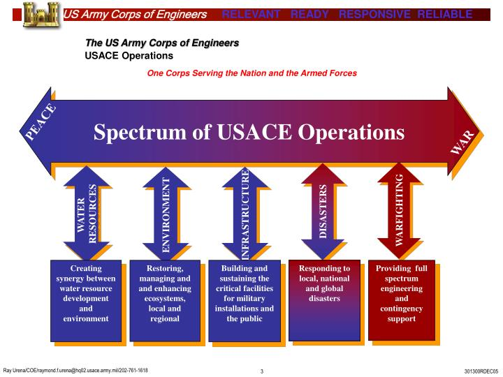 The us army corps of engineers usace operations