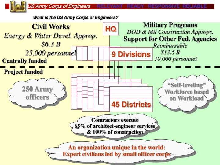 What is the US Army Corps of Engineers?