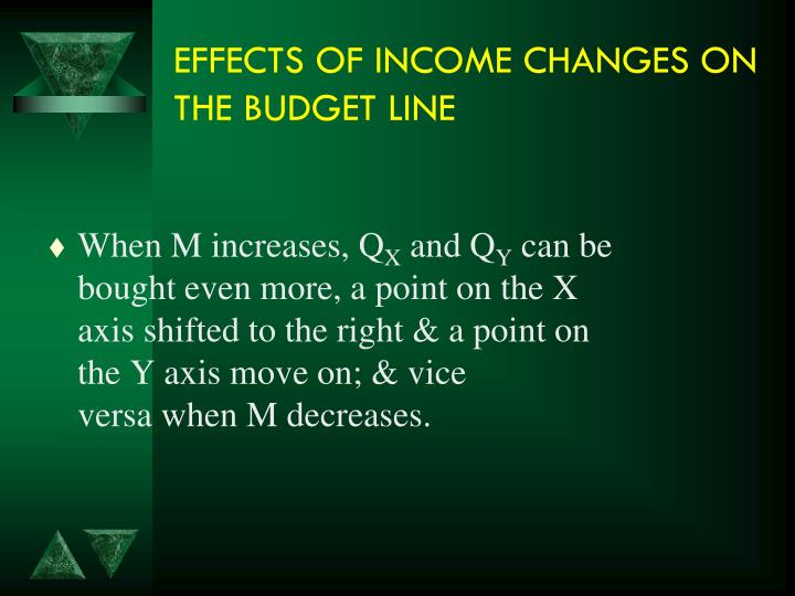 EFFECTS OF INCOME CHANGES ON THE BUDGET LINE