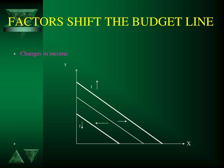 FACTORS SHIFT THE BUDGET LINE