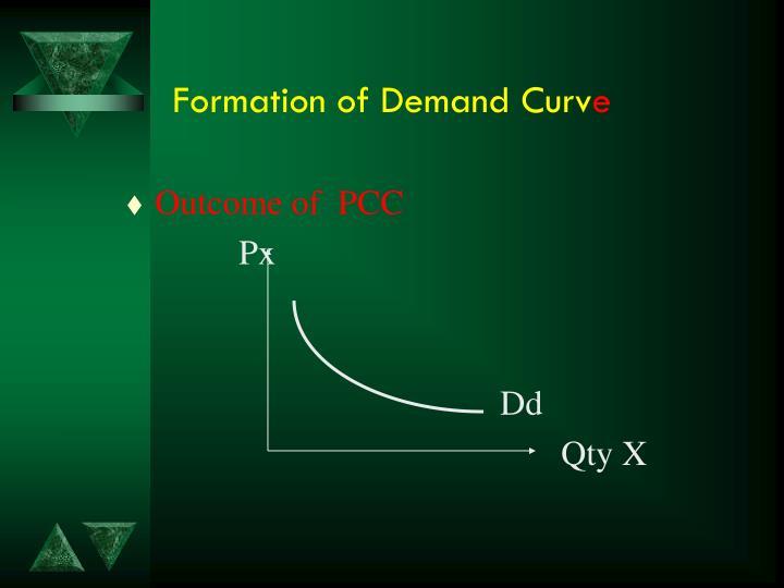 Formation ofDemand Curv