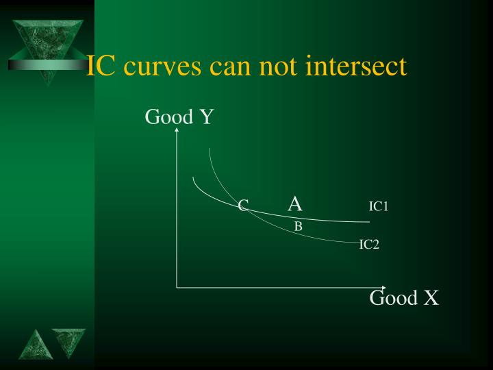 IC curves can not intersect