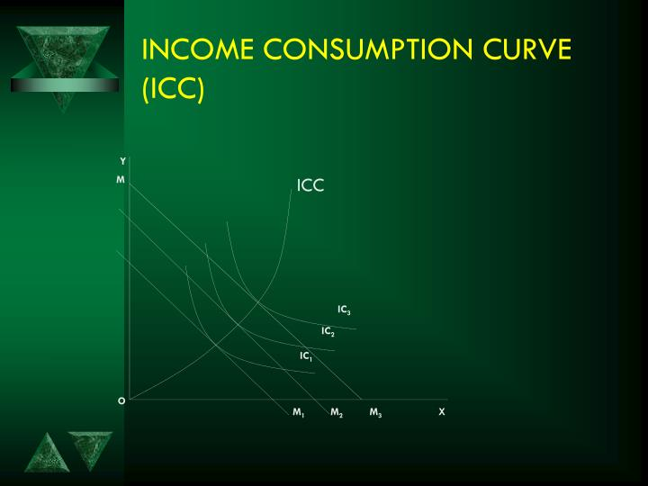 INCOME CONSUMPTION CURVE (ICC)