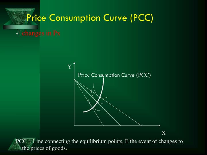 Price Consumption Curve (PCC)
