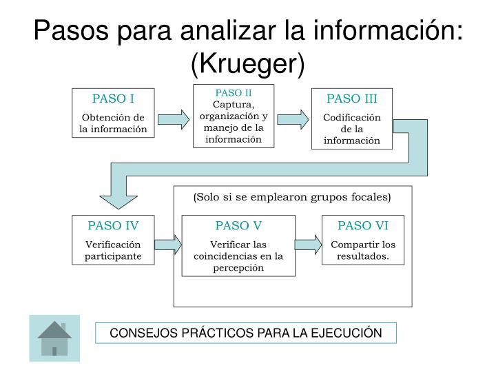 Pasos para analizar la información: (Krueger)