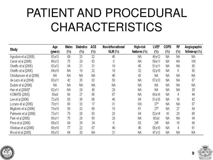 PATIENT AND PROCEDURAL CHARACTERISTICS