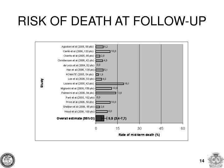 RISK OF DEATH AT FOLLOW-UP
