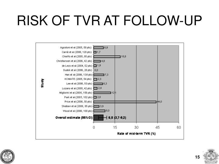 RISK OF TVR AT FOLLOW-UP