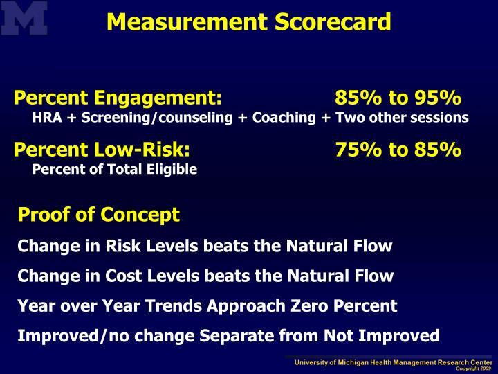 Percent Engagement: