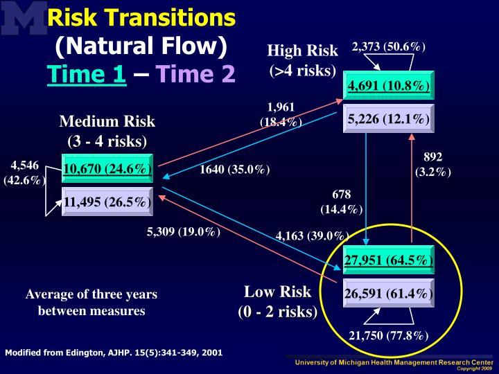 Risk Transitions
